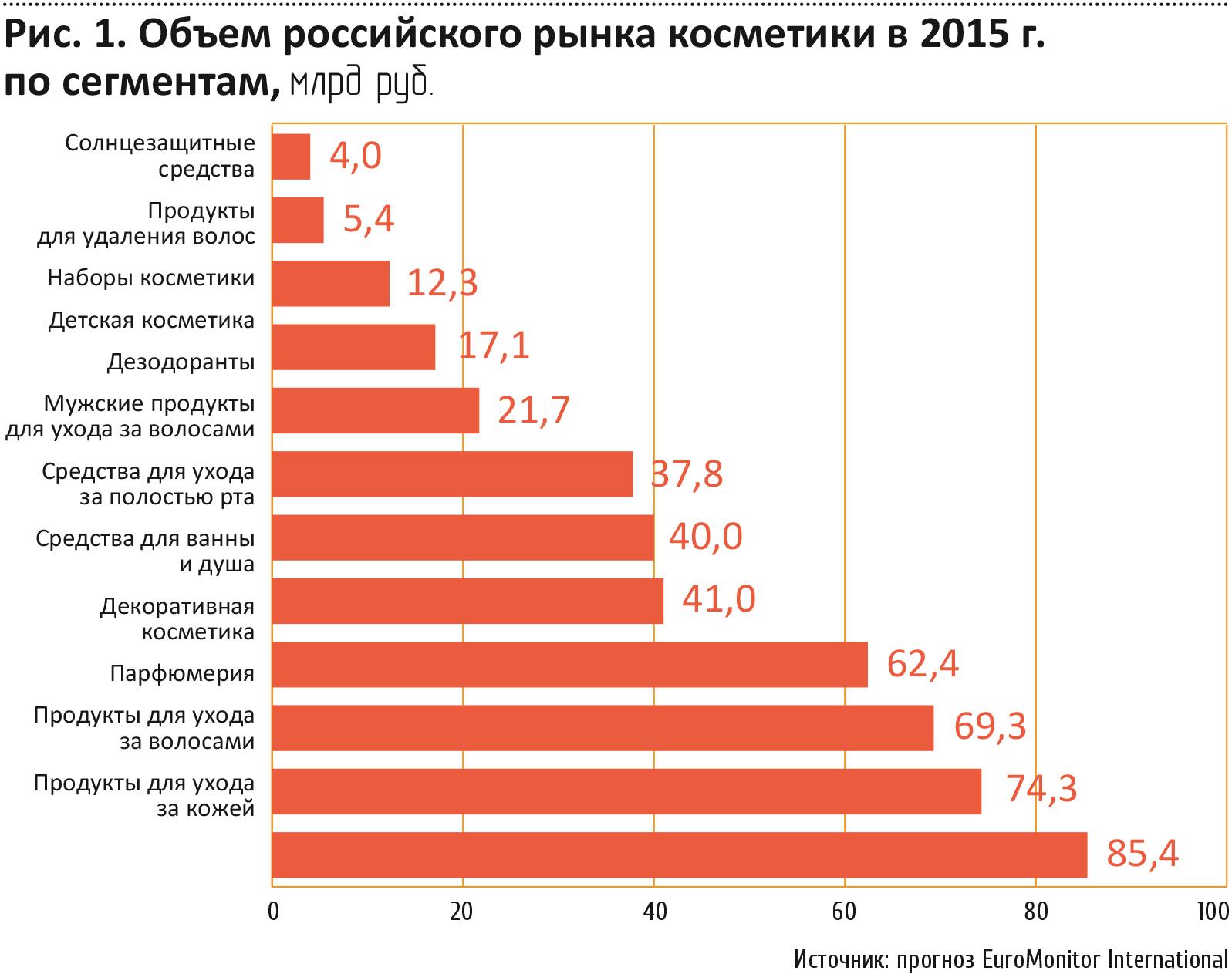 Российский рынок косметики доли рынков
