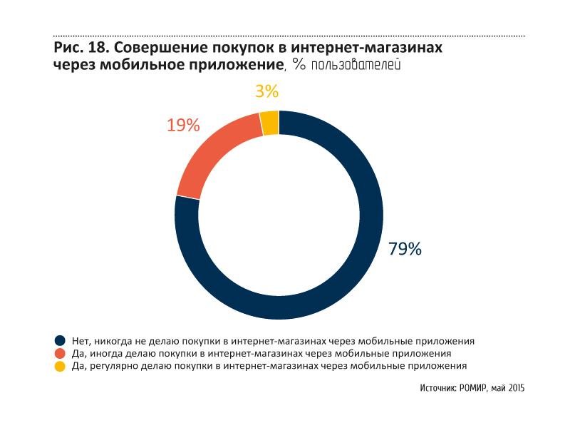 Среди тех же, кто совершает покупки через мобильные приложения,  популярность различных категорий товаров, как показывают исследования  РОМИР, ... 5dbb08fcbf1