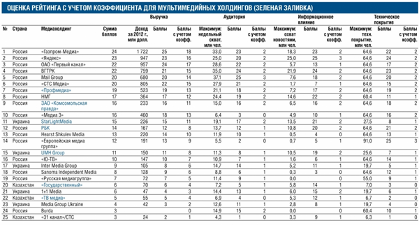 Первый рейтинг медиахолдингов России и Украины