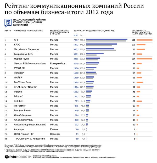 Рейтинг коммуникационных компаний России по объемам бизнеса