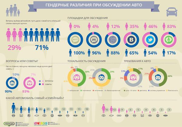 Исследование: где россияне чаще всего ищут советы по покупке автомобиля