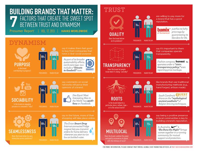 Prosumer Report: как вести себя брендам в эпоху digital (ИНФОГРАФИКА)