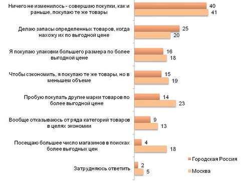 Половина россиян перешли в режим экономной оптимизации