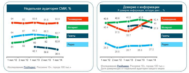 Россияне теряют доверие к информации в интернете