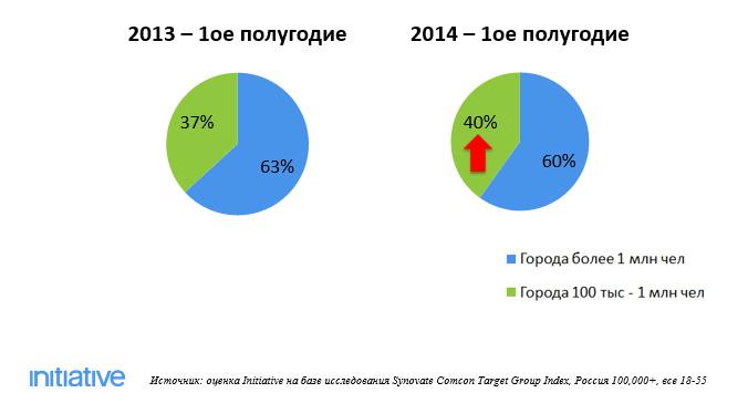 e73f49060e2d 23% жителей России совершают покупки онлайн - Adindex.ru