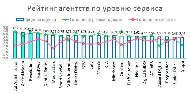 AdIndex представил рейтинги рынка digital-коммуникаций – Digital Index  2014