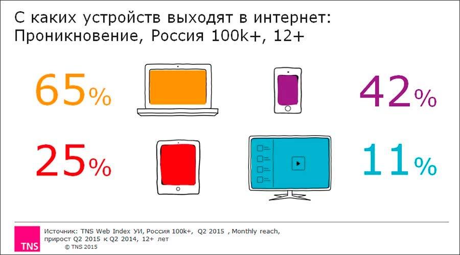 «Яндекс» планирует понижать в выдаче немобильные сайты