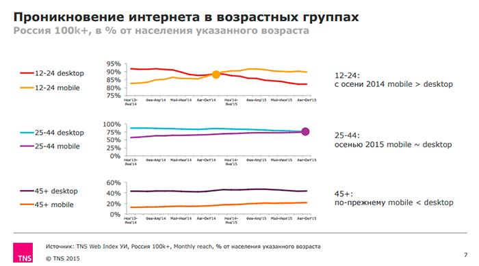 TNS: 15 млн российских интернет-пользователей выходят в сеть только со смартфонов