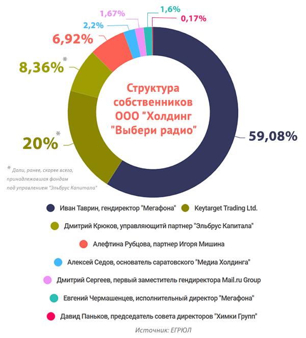 Иван Таврин раскрыл своих партнеров по медиабизнесу