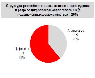 Объем рынка платного ТВ в 2015 году составил 68,4 млрд рублей