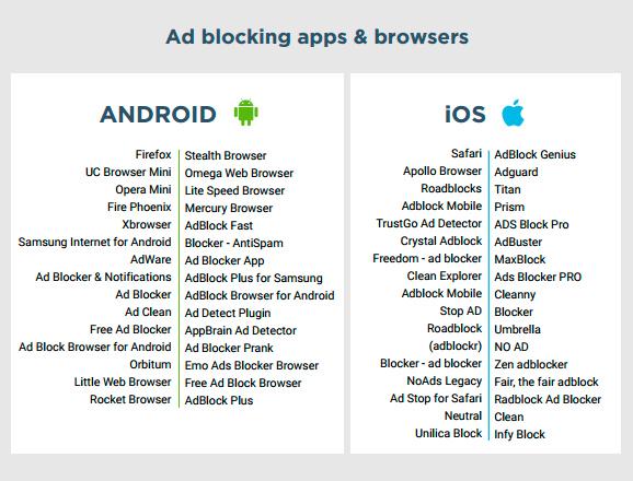 Почти 25% пользователей смартфонов установили блокировщики рекламы