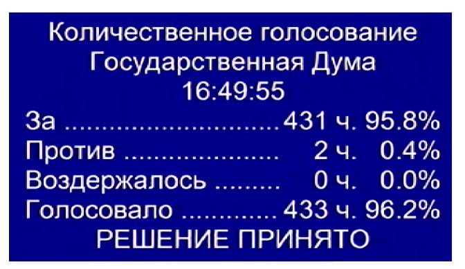 Госдума запретила TNS заниматься телеизмерениями