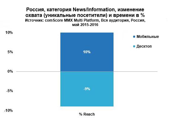 Мобильная аудитория России растет благодаря новостным сайтам