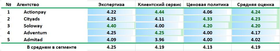 Рейтинг AdIndex: Лучшие digital-агентства по продвижению е-commerce