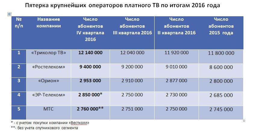 Количество подписчиков платного ТВ увеличилось на 1,6 млн человек в 2016 году