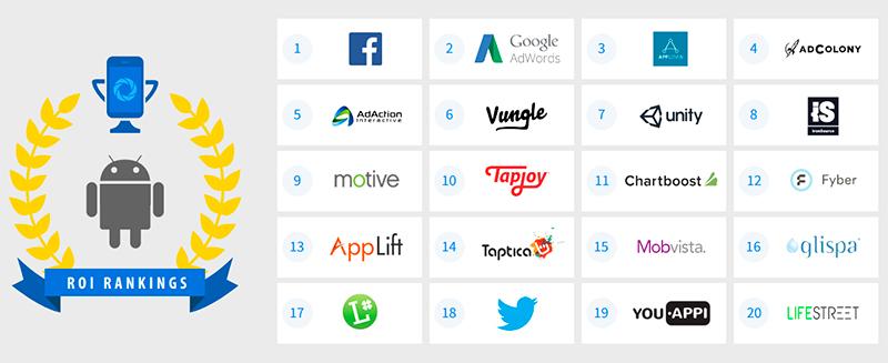 Исследование: Реклама в мобильной сети Facebook эффективнее, чем в Google