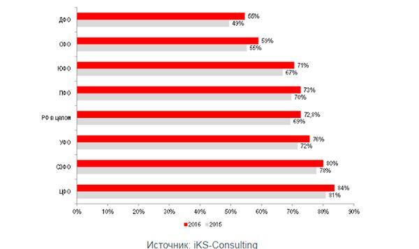 Объем рынка платного ТВ в 2016 году вырос на 8,7%