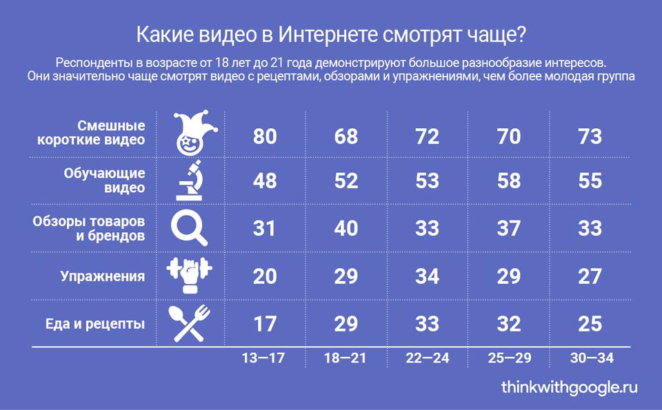 Google: исследование привычек и поведения российской молодежи онлайн