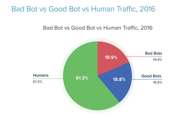 40% веб-трафика в 2016 году генерировали боты