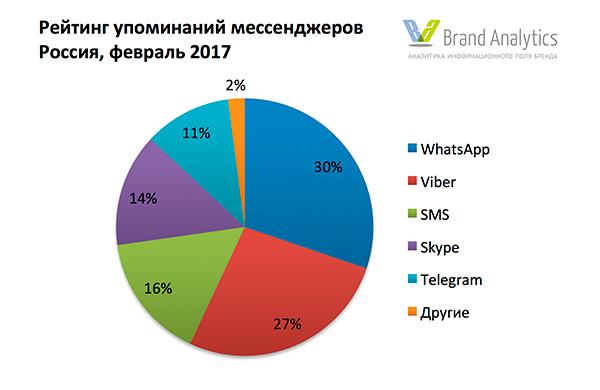Исследование: что и как читают российские пользователи Telegram