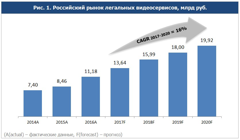 Объем российского рынка легальных видеосервисов вырос на треть