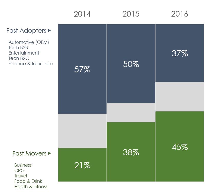 Nativo: расходы на нативную рекламу увеличились на 600% за три года
