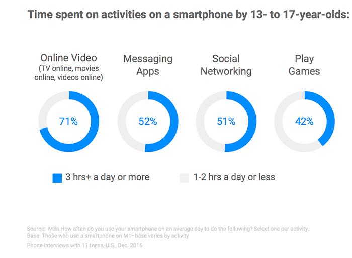 Исследование Google: поколение Z в цифровом мире