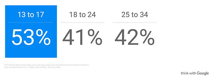 Поколение Z без смартфонов не выживет. Исследование 6