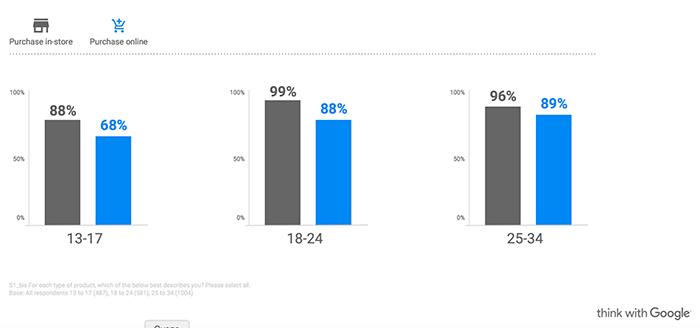 Поколение Z без смартфонов не выживет. Исследование 7