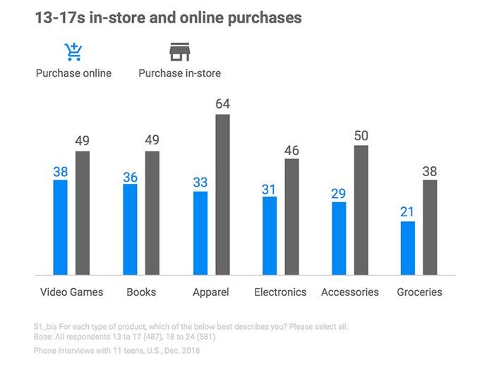 Поколение Z без смартфонов не выживет. Исследование 8