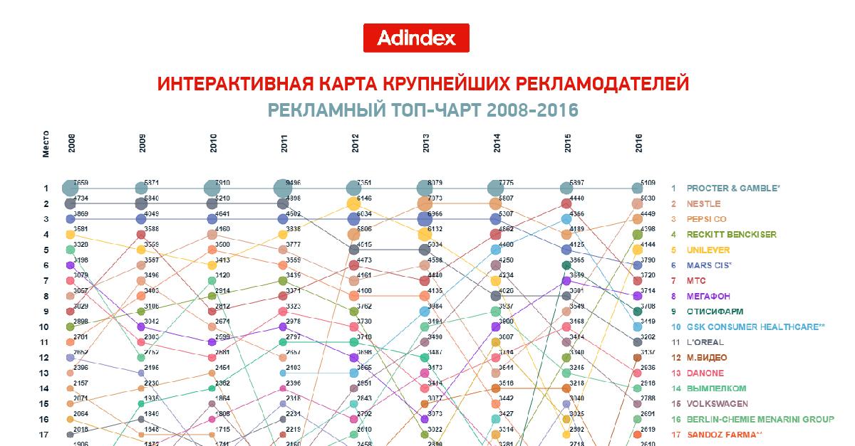 AdIndex представляет первую карту крупнейших рекламодателей России