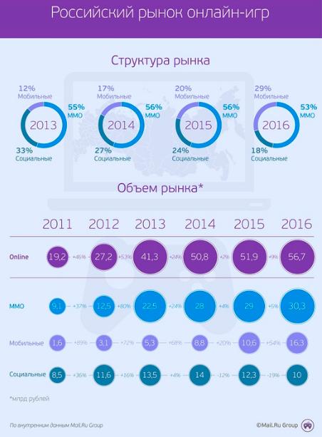 Mail.ru Group оценила рынок мобильных игр в России в 56,7 млрд руб.