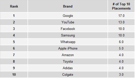 Маркетинг и коммуникации - Google, Facebook и Samsung составили топ-тройку лучших брендов