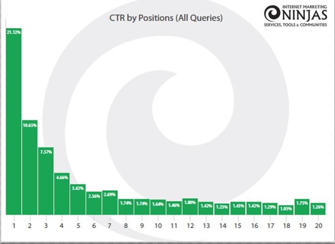До 30% результатов на первых двух страницах поиска Google не кликаются пользователями