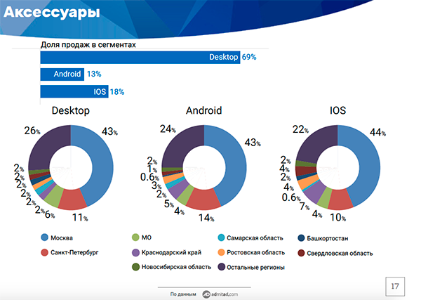 Admitad: большинство россиян совершают интернет-покупки с десктопов