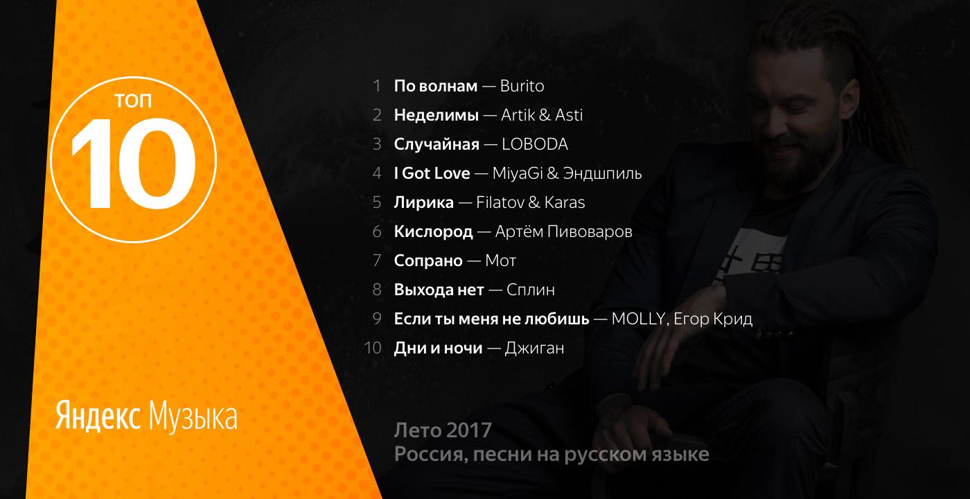 Названы самые популярные треки лета по версии «Яндекс.Музыки»
