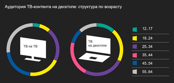 Mediascope: как смотрят телеконтент на ТВ и компьютерах