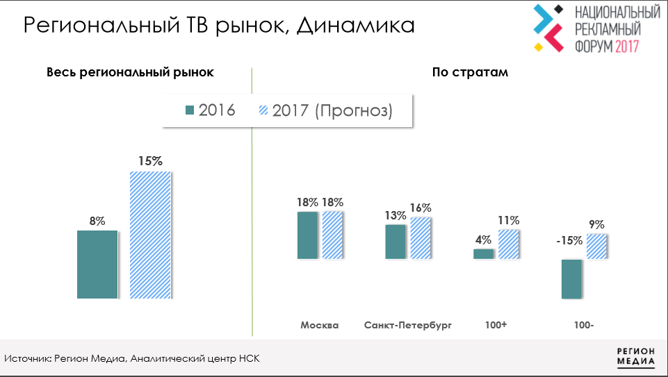 Региональная телереклама вырастет на 15% в 2017 году