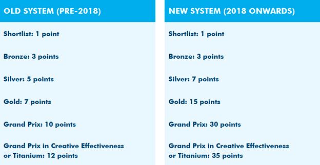 Агентства победили Cannes Lions: организаторы уменьшили стоимость участия в фестивале и упростили его структуру