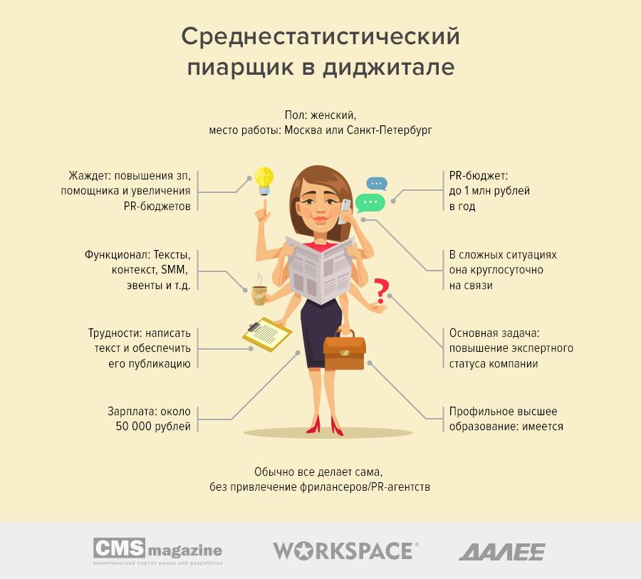 PR-менеджер в digital-агентстве: кто он и что должен уметь