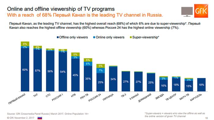 Кросс-медийное поведение россиян в 2017 году