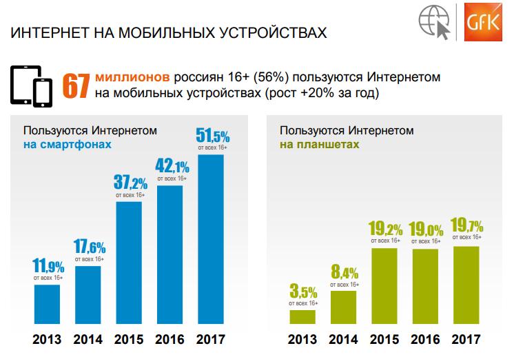 GfK: более 13% россиян пользуются только мобильным интернетом