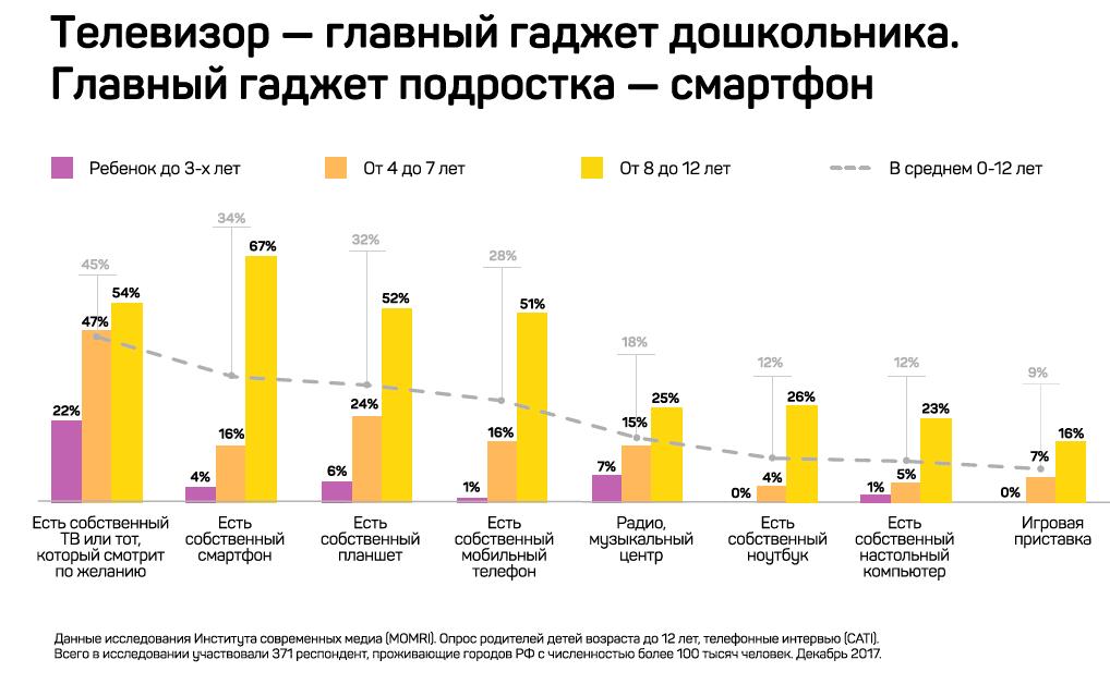 Как дети в России потребляют медиа: телевидение, YouTube-каналы, мобильные приложения