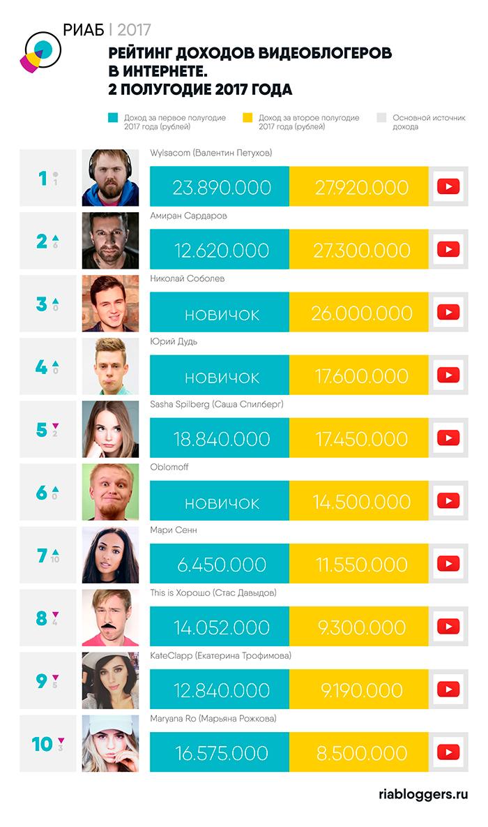 121d972ae09 Названы самые богатые блогеры России - Adindex.ru
