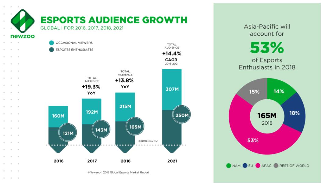 Рынок киберспорта вырастет на 38,2% в 2018 г.