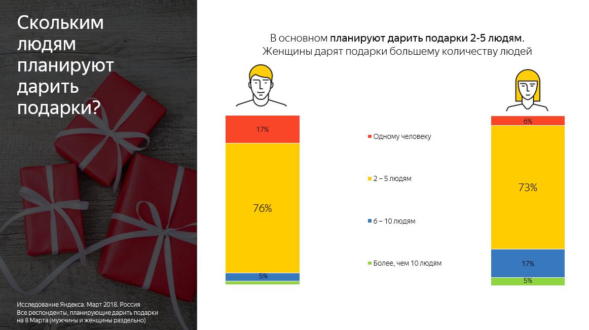 «Яндекс» узнал, что женщины хотят получить на 8 Марта