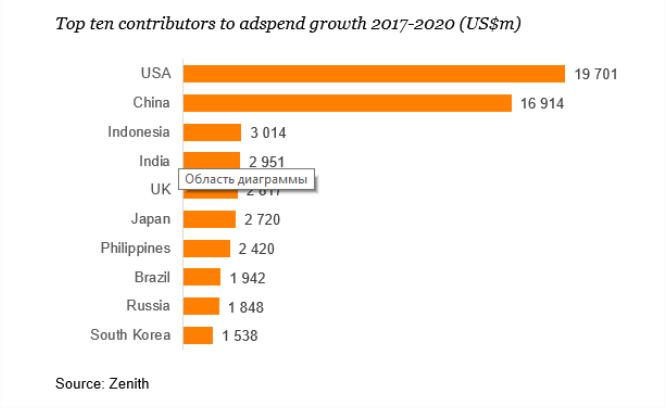 Zenith: Рост российского рекламного рынка замедлится в 2018 году