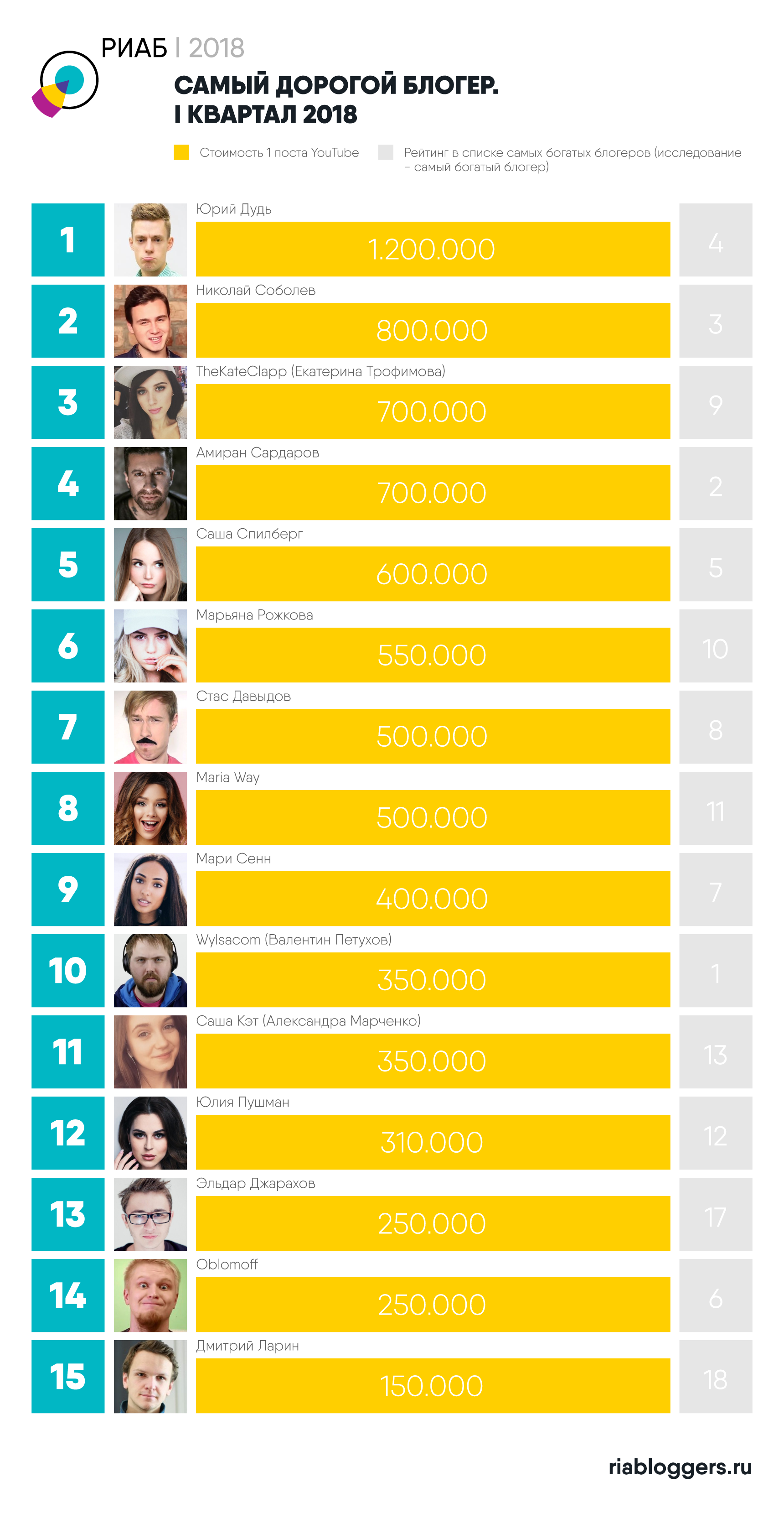 Названа стоимость рекламы у самых популярных YouTube-блогеров