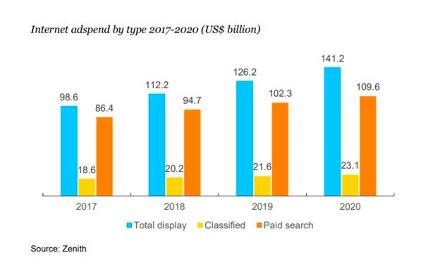 Zenith: Маркетологи потратят на мобильную рекламу $180 млрд в 2020 году