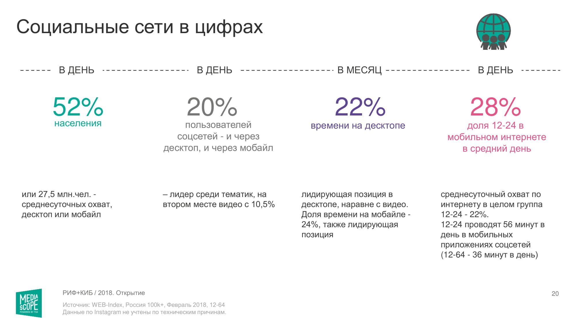 Потребление интернета в России: исследование Mediascope